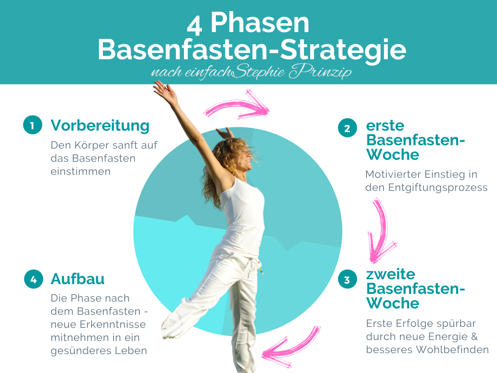 Die 4 Phasen Basenfasten Strategie